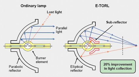 Posebni dijagram dizajna Epson žarulje